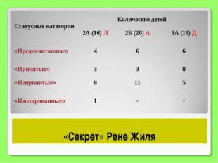 «Секрет» Рене Жиля Статусные категорииКоличество детей 2А (16) Л2Б (20) А