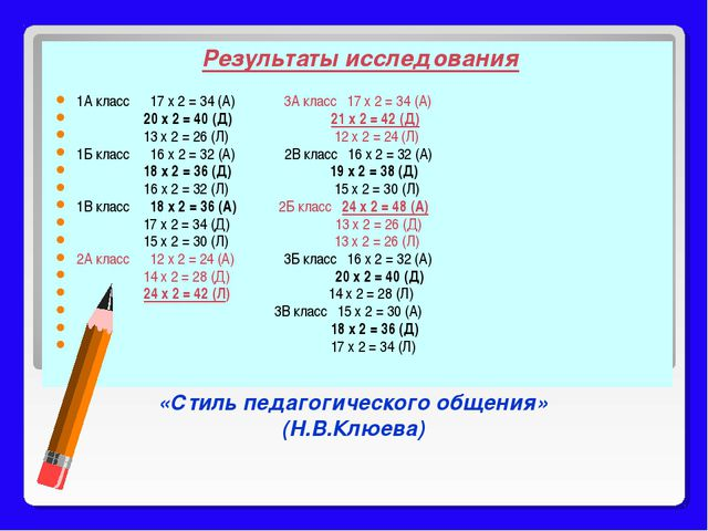 «Стиль педагогического общения» (Н.В.Клюева) Результаты исследования 1А клас...