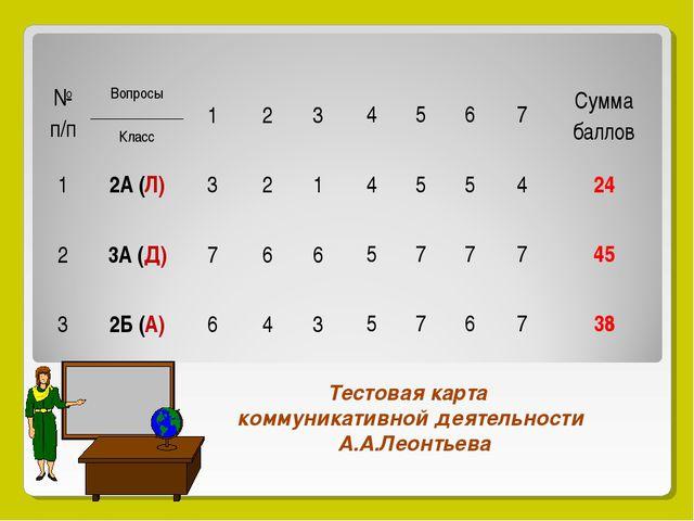 Тестовая карта коммуникативной деятельности А.А.Леонтьева № п/пВопросы Клас...