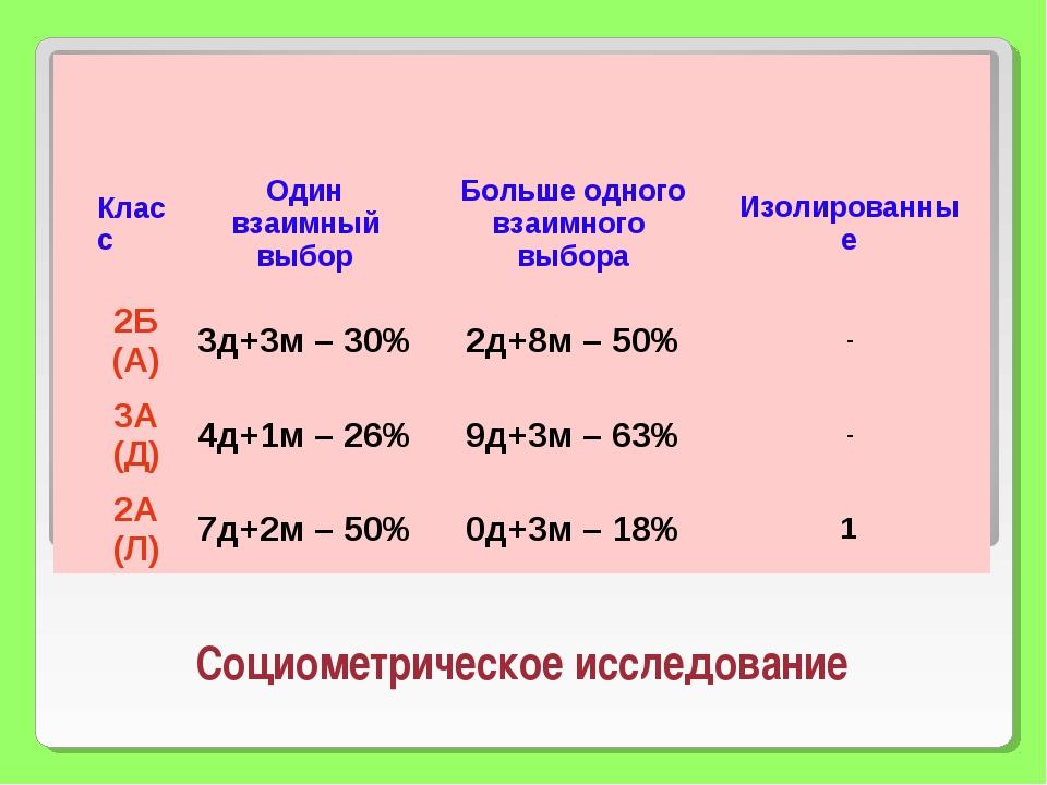 Социометрическое исследование КлассОдин взаимный выборБольше одного взаимно...