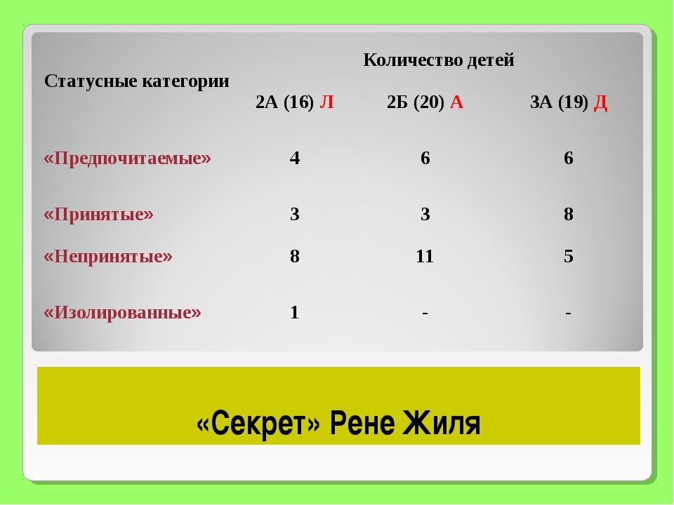 «Секрет» Рене Жиля Статусные категорииКоличество детей 2А (16) Л2Б (20) А...