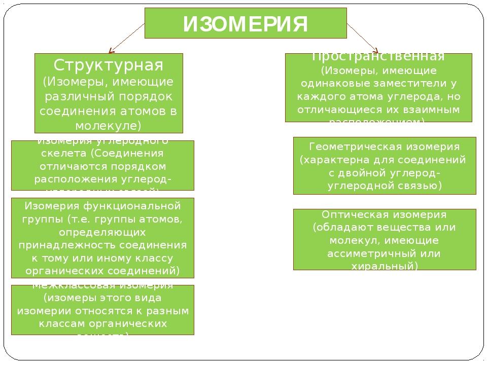 ИЗОМЕРИЯ Пространственная (Изомеры, имеющие одинаковые заместители у каждого...