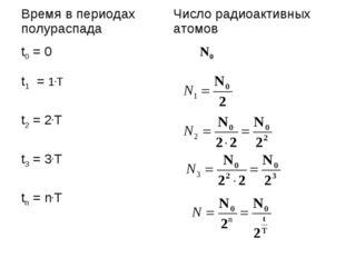 Время в периодах полураспадаЧисло радиоактивных атомов t0 = 0 N0 t1 = 1.T
