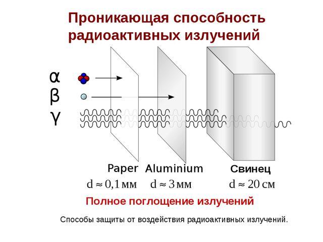 Проникающая способность радиоактивных излучений Полное поглощение излучений С...
