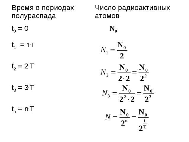 Время в периодах полураспадаЧисло радиоактивных атомов t0 = 0 N0 t1 = 1.T...