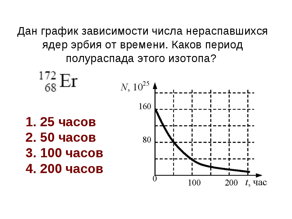 Дан график зависимости числа нераспавшихся ядер эрбия от времени. Каков пери...