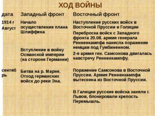 ХОД ВОЙНЫ дата Западный фронт Восточный фронт 1914 г Август сентябрь Начало о
