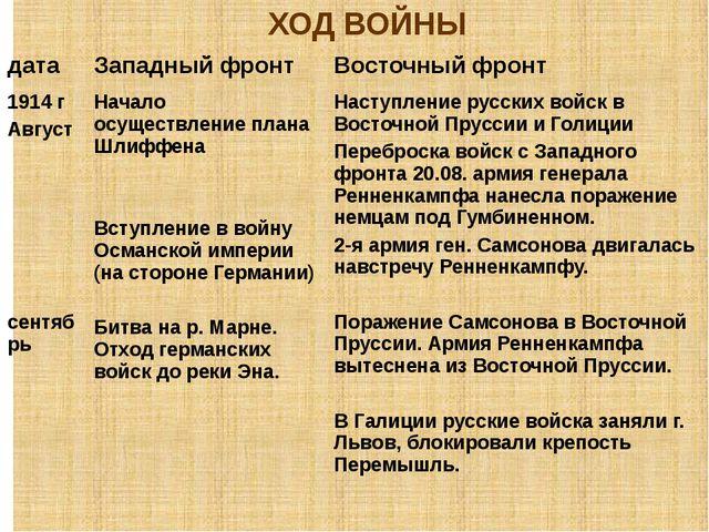 ХОД ВОЙНЫ дата Западный фронт Восточный фронт 1914 г Август сентябрь Начало о...