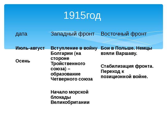 1915год дата Западный фронт Восточный фронт Июль-август Осень Вступление в во...