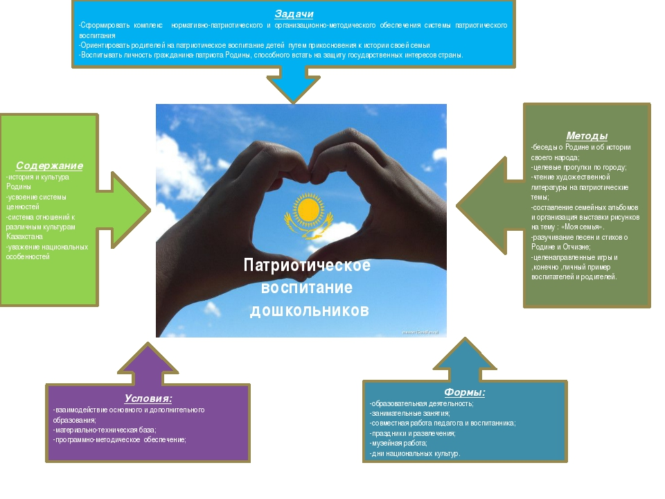 Задачи -Сформировать комплекс нормативно-патриотического и организационно-мет...