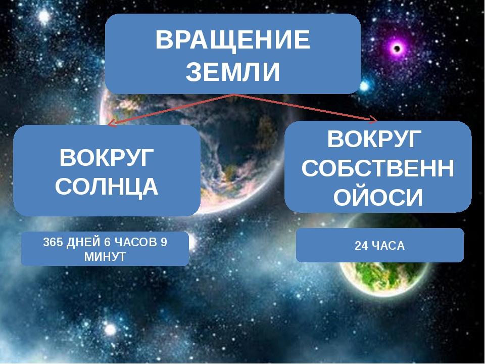 Скачать презентацию про движение земли 2 класс