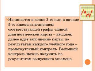 Мониторинг на всех этапах обучения (5-11-х классах) Начинается в конце 3-го и