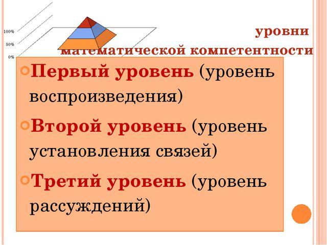 уровни математической компетентности Первый уровень (уровень воспроизведения)...