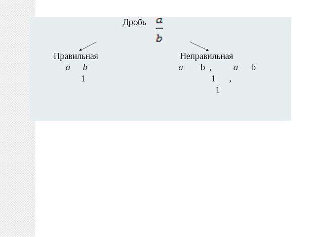 Дробь ПравильнаяНеправильная abab,ab 11 , 1
