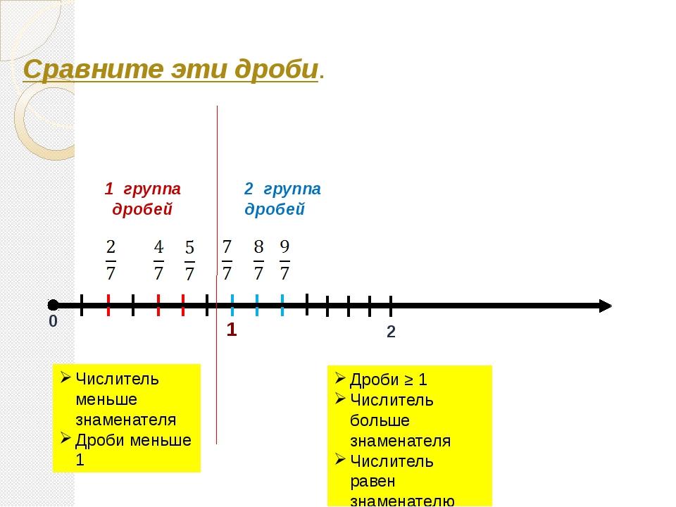 Сравните эти дроби. 0 2 1 группа дробей 2 группа дробей Числитель меньше знам...