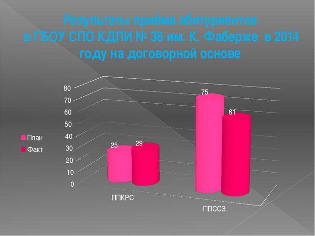 Результаты приёма абитуриентов в ГБОУ СПО КДПИ № 36 им. К. Фаберже в 2014 год...