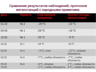 Сравнение результатов наблюдений, прогнозов метеостанций с народными приметам