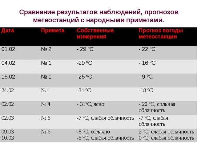 Сравнение результатов наблюдений, прогнозов метеостанций с народными приметам...