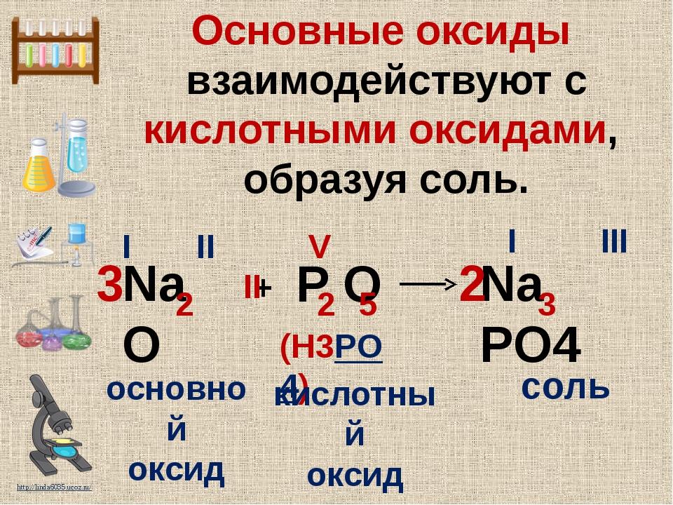 Основные оксиды взаимодействуют с кислотными оксидами, образуя соль. Na O Na...