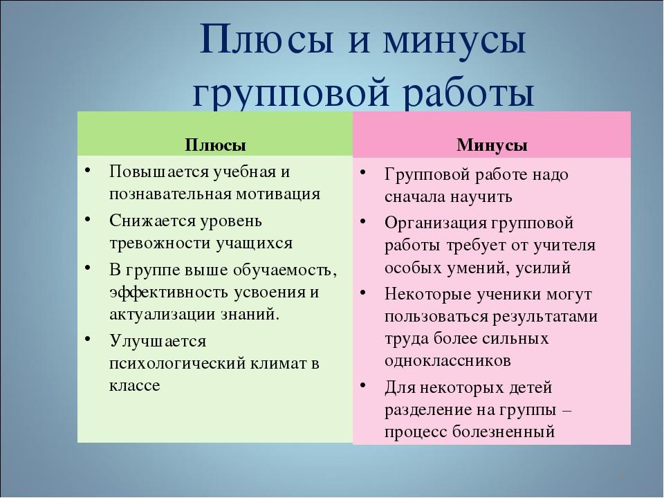 Плюсы и минусы групповой работы Плюсы Повышается учебная и познавательная мот...