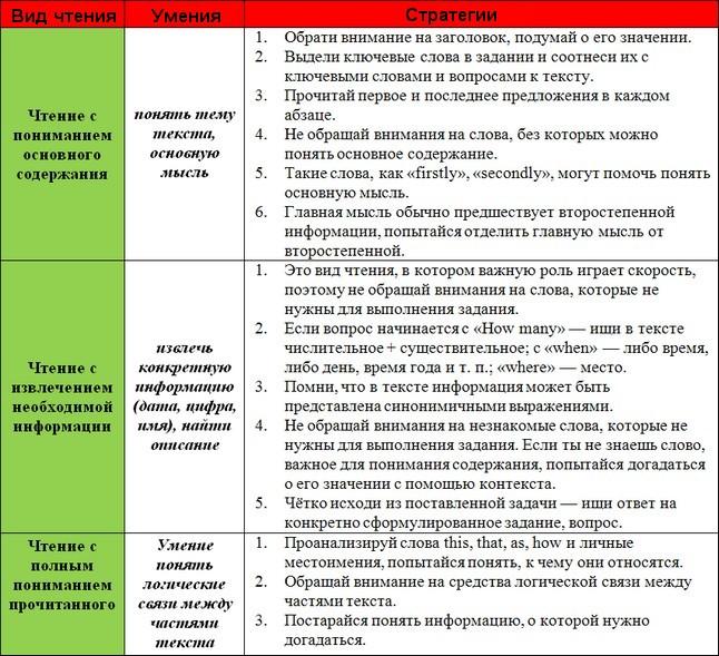 http://iyazyki.ru/wp-content/uploads/2013/08/golovtab51.jpg