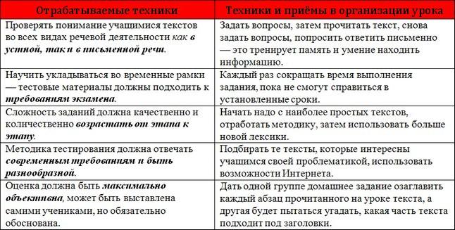 http://iyazyki.ru/wp-content/uploads/2013/08/golovtab11.jpg