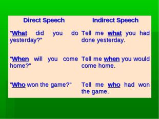 """Direct SpeechIndirect Speech """"What did you do yesterday?"""" Tell me what you"""
