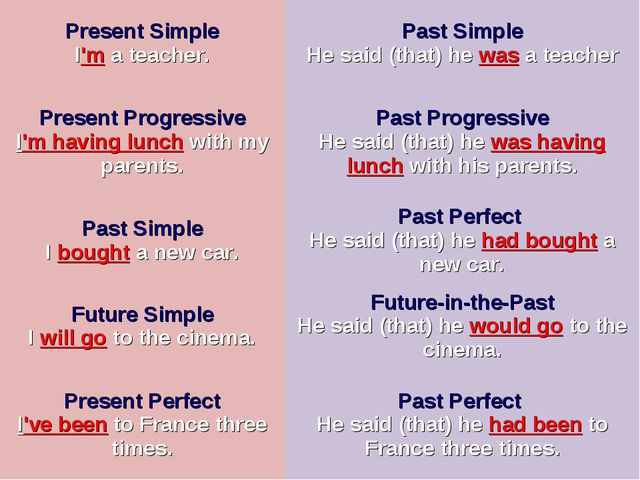 Present Simple I'm a teacher.Past Simple He said (that) he was a teacher Pr...