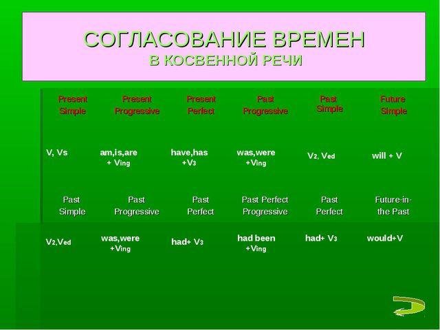 СОГЛАСОВАНИЕ ВРЕМЕН В КОСВЕННОЙ РЕЧИ V, Vs am,is,are + Ving have,has +V3 was,...
