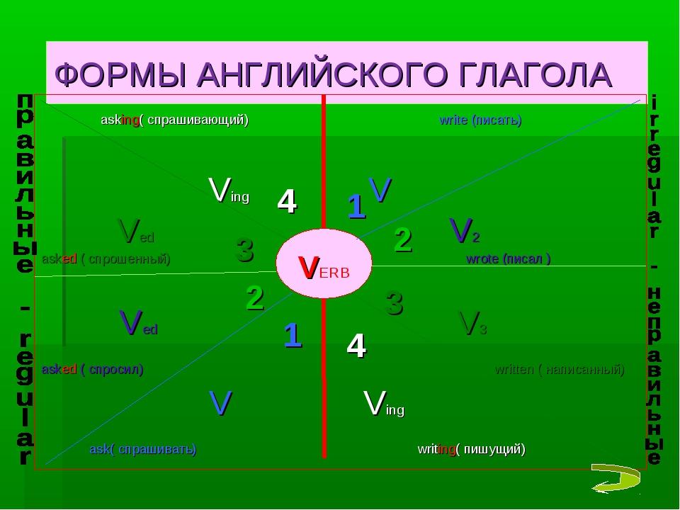 ФОРМЫ АНГЛИЙСКОГО ГЛАГОЛА asking( спрашивающий) write (писать) Ving V Ved V2...