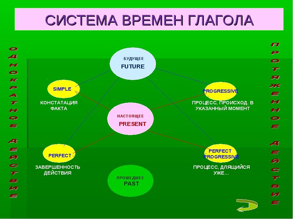 СИСТЕМА ВРЕМЕН ГЛАГОЛА FUTURE PRESENT PAST БУДУЩЕЕ НАСТОЯЩЕЕ ПРОШЕДШЕЕ SIMPLE...