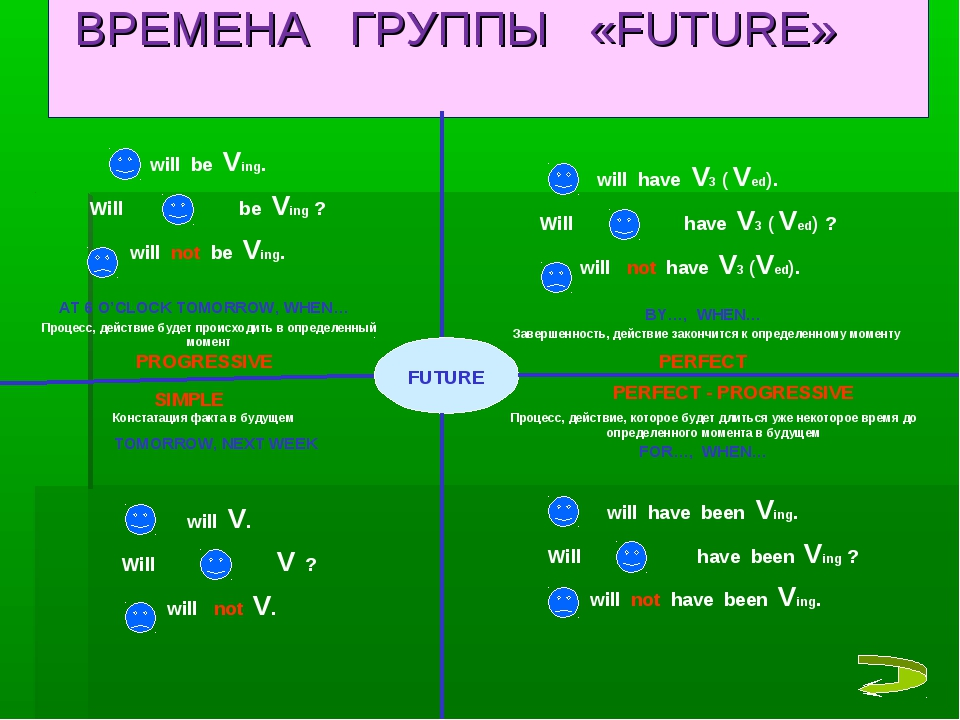 ВРЕМЕНА ГРУППЫ «FUTURE» FUTURE SIMPLE PROGRESSIVE PERFECT PERFECT - PROGRESS...