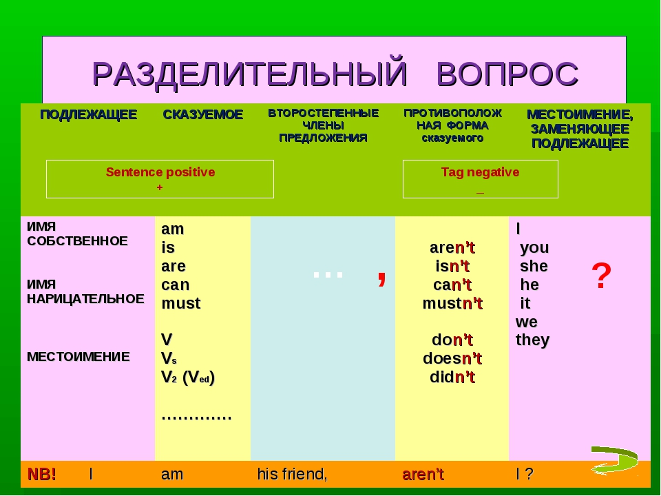 РАЗДЕЛИТЕЛЬНЫЙ ВОПРОС ? , … Sentence positive + Tag negative _ ПОДЛЕЖАЩЕЕСКА...