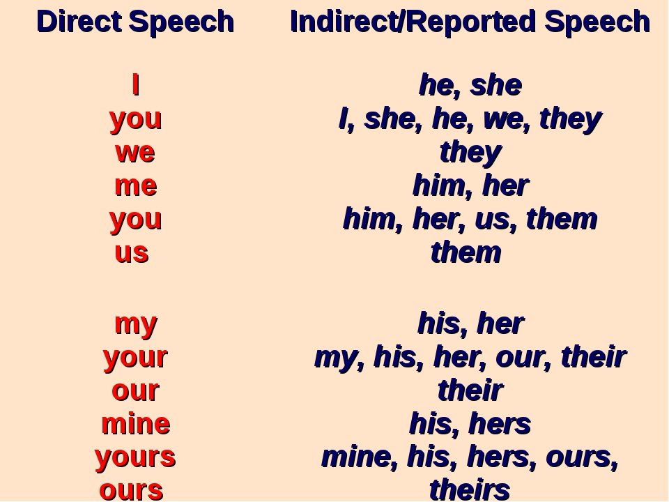 Direct SpeechIndirect/Reported Speech I you we me you us he, she I, she, he...