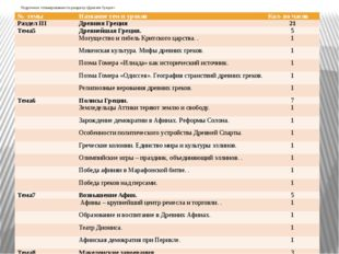 Поурочное планирование по разделу «Древняя Греция» № темы Название тем и уро