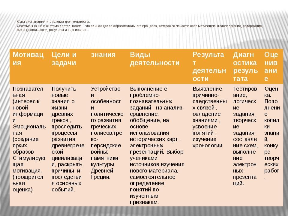 Система знаний и система деятельности. Система знаний и система деятельности...