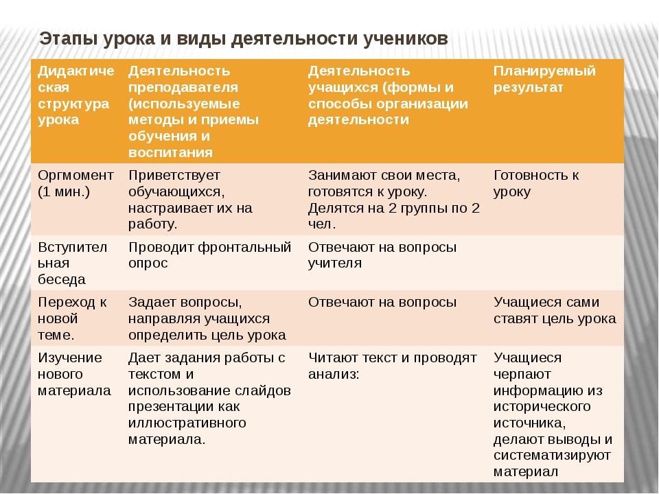 Этапы урока и виды деятельности учеников Дидактическая структура урока Деятел...
