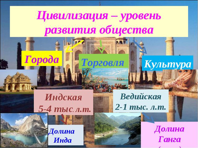Цивилизация – уровень развития общества Города Торговля Культура Индская 5-4...