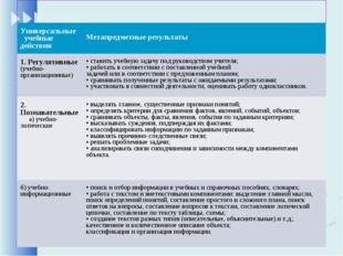 Универсальные учебные действия Метапредметные результаты 1. Регулятивные (у