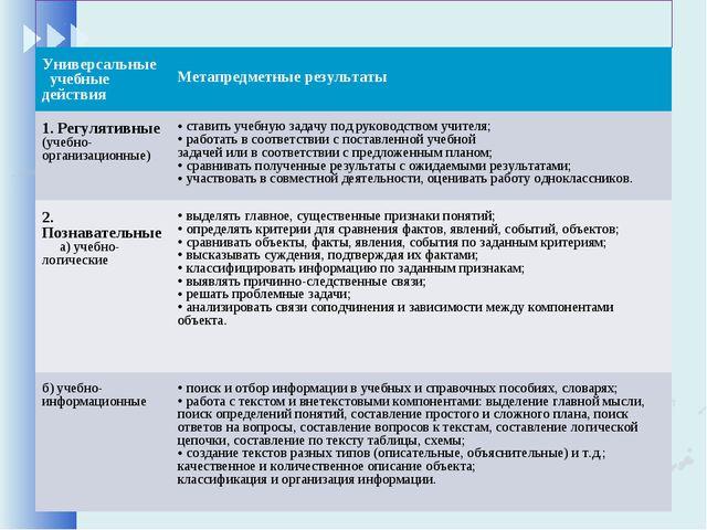 Универсальные учебные действия Метапредметные результаты 1. Регулятивные (у...