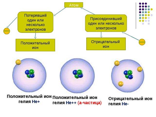 Положительный ион гелия He+ Положительный ион гелия He++ (a-частица) Отрицате...