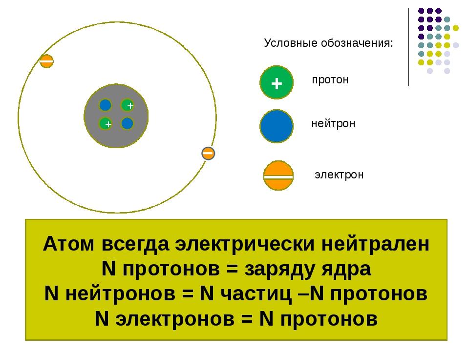 + + + электрон протон нейтрон Условные обозначения: Атом всегда электрически...
