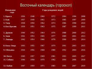 Восточный календарь (гороскоп) Называние годаГоды рождения людей 1. Крыса1