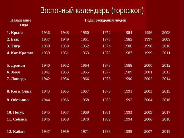 Восточный календарь (гороскоп) Называние годаГоды рождения людей 1. Крыса1...