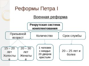 Реформы Петра I Военная реформа Рекрутская система комплектования Количество