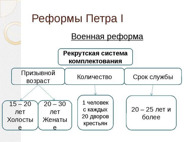 Реформы Петра I Военная реформа Рекрутская система комплектования Количество...