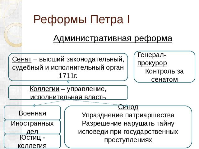 Реформы Петра I Административная реформа Сенат – высший законодательный, суде...