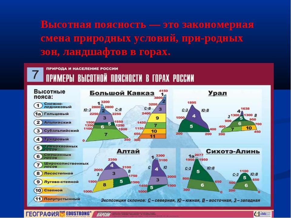 Высотная поясность — это закономерная смена природных условий, природных зон...