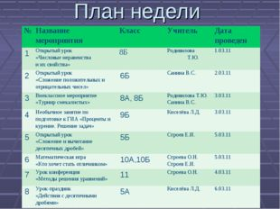 План недели №Название мероприятияКласс Учитель Дата проведен 1Открытый у