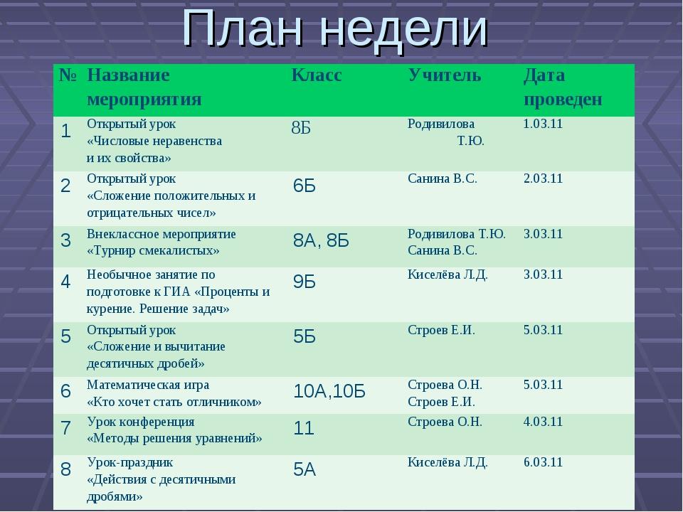План недели №Название мероприятияКласс Учитель Дата проведен 1Открытый у...
